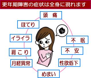 更年期障害の症状